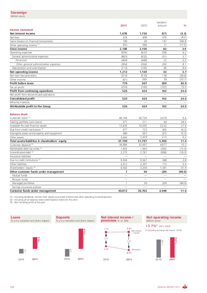 Santander Bank Annual Report 2011 Economic and financial review 2011