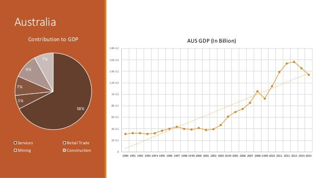 comparison of australian and indonesian economy Australia economic outlook september 18, 2018 australia underwent a period of political turbulence at the end of august, which resulted in scott morrison, the former treasurer, replacing malcolm turnbull as prime minister.
