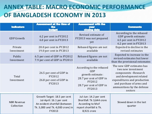 Economic condition of bangladesh