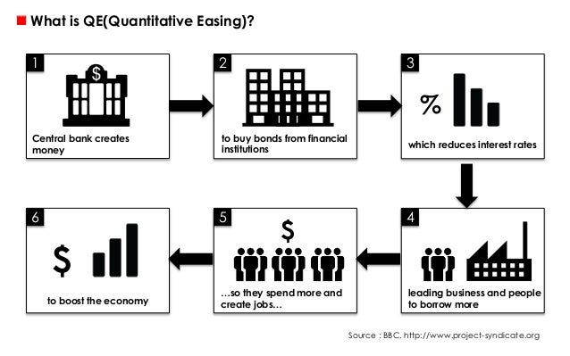 Has quantitative easing worked in the US?