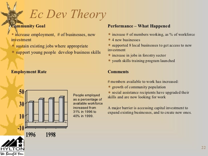 human resources and economic development the An entrepreneur finds ways to combine the other factors of production factors affecting economic development and growth [resources] [capital resource human.