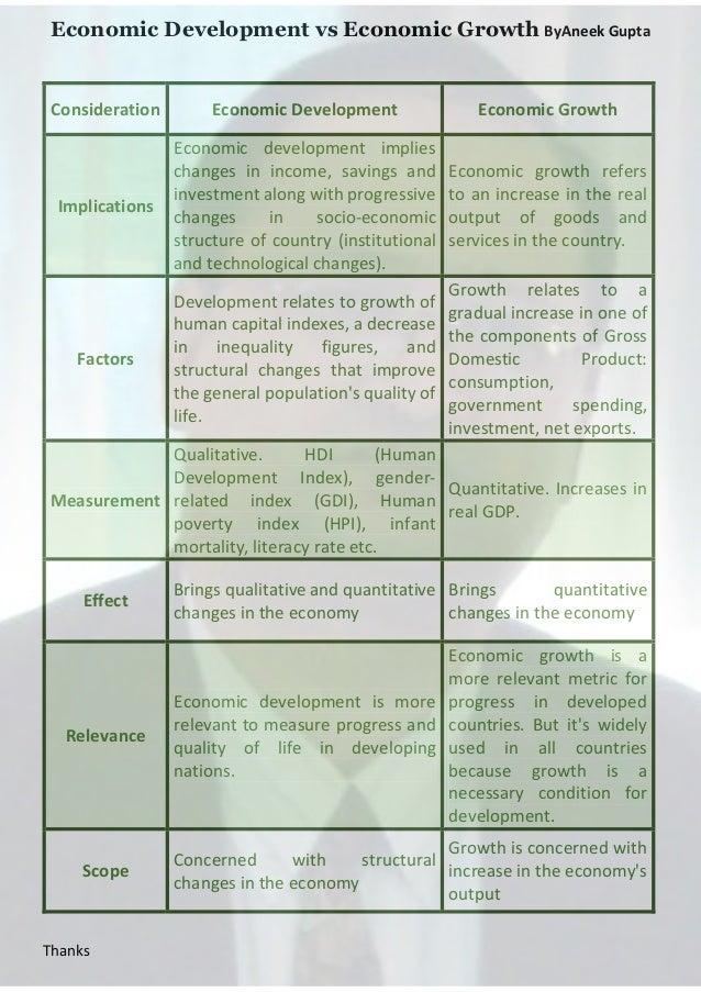 Economic Development vs Economic Growth ByAneek Gupta  Consideration  Economic Development  Economic Growth  Implications ...
