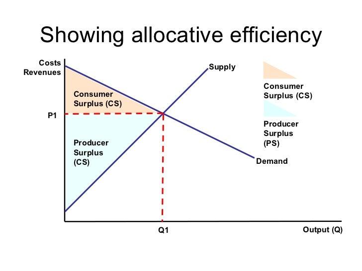 Allocative efficiency and marginal benefit