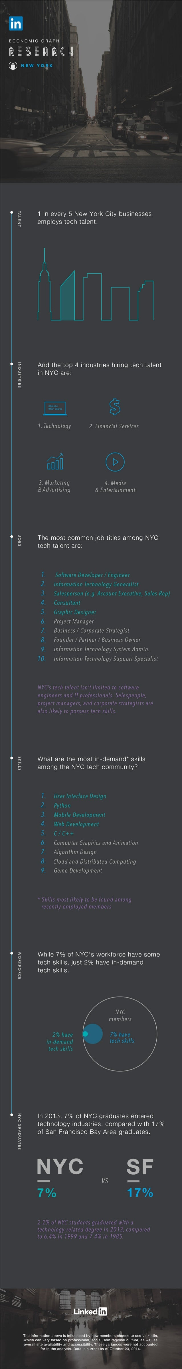 ECONOMIC GRAPH  0ESE111MII11  ([71) NEW Yo,1;1<     1 1  ,   1 in every 5 New York City businesses employs tech talent.   ...