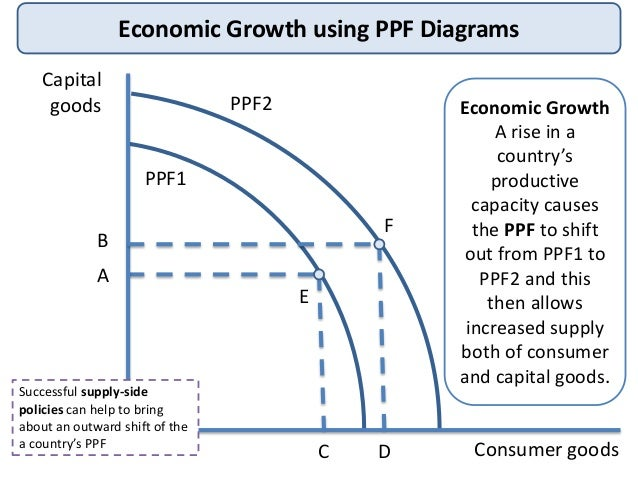 effects of 2013 gdp growth on Population aging is widely assumed to have detrimental effects on economic growth yet there is effect of aging on the rate of state growth in per capita gross domestic product (gdp) (2013) argued that since the earnings of older workers have.