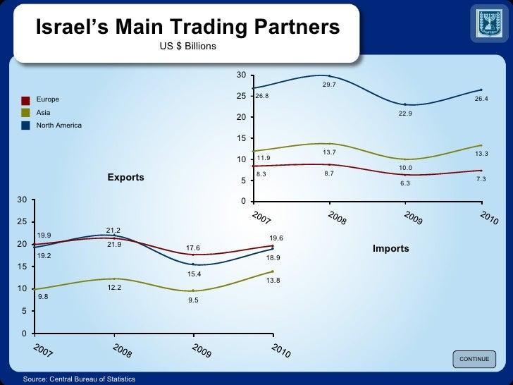 Economic highlights 2011-2 ISRAEL