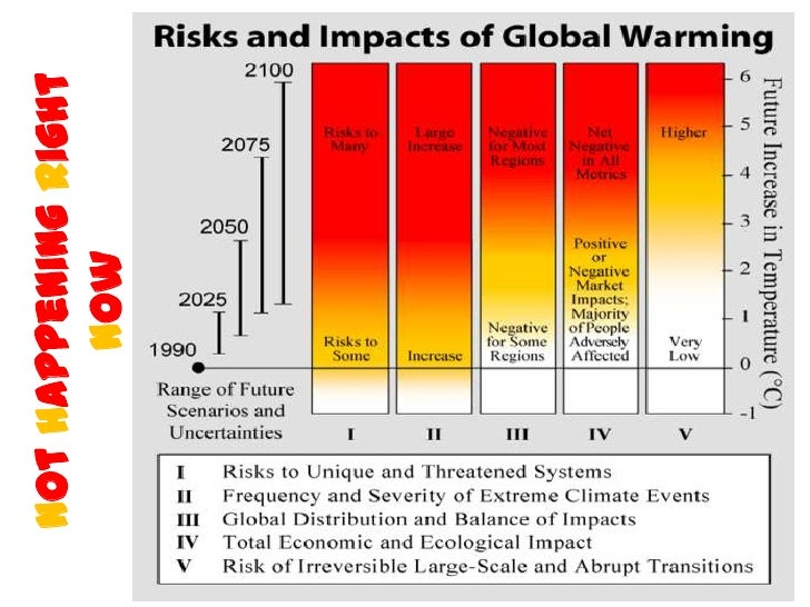 economic consequences of global warming Global warming - socioeconomic consequences of global warming: socioeconomic impacts of global warming could be substantial, depending on the actual temperature increases over the next century.