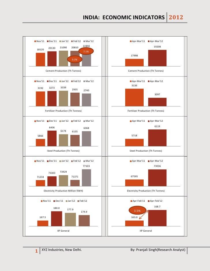 INDIA: ECONOMIC INDICATORS 2012Nov11       Dec11       Jan12     Feb12      Mar12         Apr-Mar11      Apr-Mar12        ...