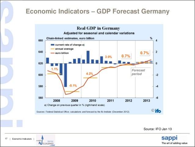 Economic indicators forecast essay
