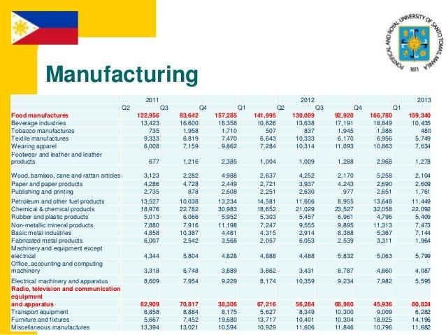 Philippines agribusiness report q1 2011 gmc