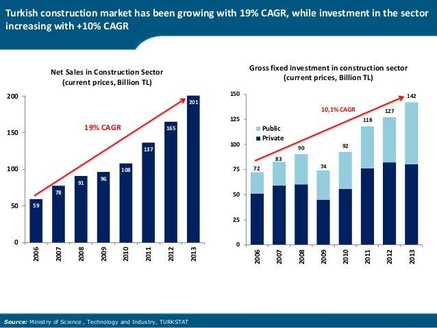 construction market in turkey Heavy construction equipment market will reach $193 billion by 2022 at a cagr of 76% by 2022 earthmoving equipments will account highest share of the industry.
