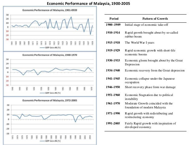 review and analysis of malaysias economic policies Chinese president xi jinping and former malaysian prime minister najib   beijing pledged tens of billions of dollars in loans and investments to support  malaysia's economy and mr najib  new prime minister mahathir mohamad has  promised to review all chinese  analysis chinese politics & policy.