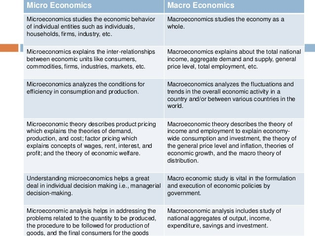 examples of microeconomics and macroeconomics in healthcare
