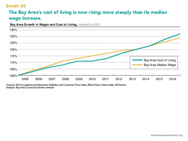 www.bayareaeconomy.org The Bay Area's cost of living is now rising more steeply than its median wage increase. Bay Area Gr...