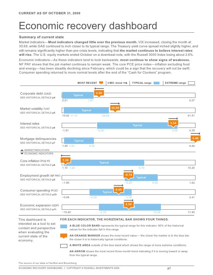 CURRENT AS OF OCTOBER 31, 2009    Economic recovery dashboard Summary of current state Market indicators—Most indicators c...