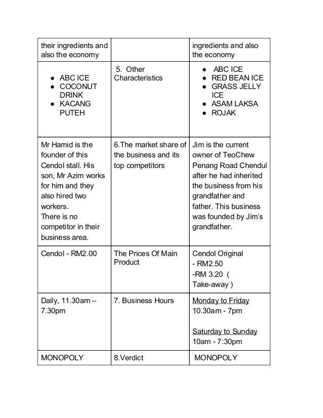 Assignment 1: Principles of Economics Essay
