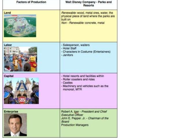 Economic resources factors of production