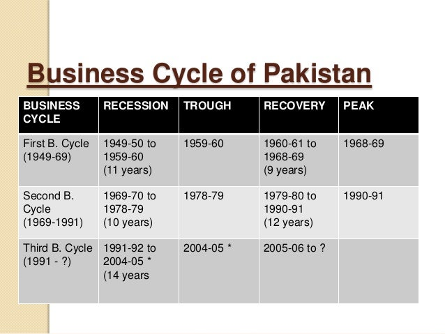business cycle of pakistan 1960 1970 Economies article size, value and business cycle variables the three-factor model and future economic growth: evidence from an emerging market fahad ali 1, id, rongrong he 2 and yuexiang jiang 1.