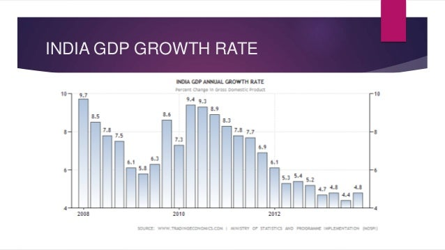 trends in gdp growth India's economic growth history: fluctuations, trends, break points and phases  arvind virmani director & ce, indian council for research on international.