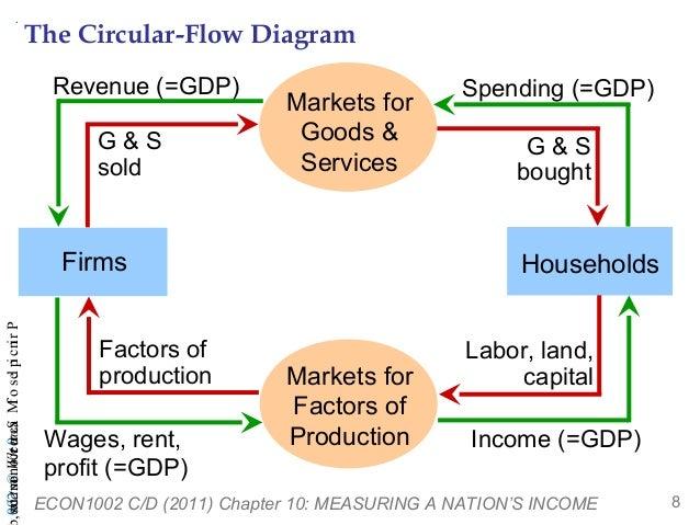 Gdp Circular Flow Diagram Economics Residential Electrical Symbols