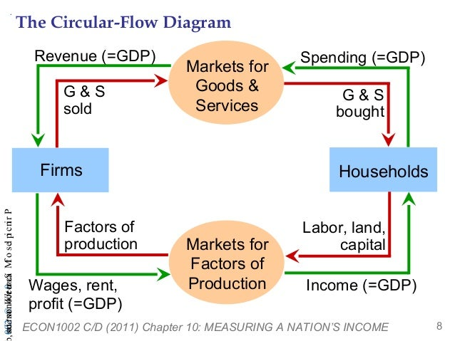 Gdp flow chart image collections chart graph examples effective demand research circular flow model economics c03l03 gdp ccuart Choice Image