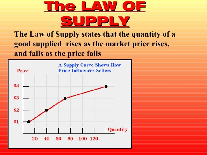The LAW OF SUPPLY The Law of Supply states that the quantity of a good supplied  rises as the market price rises, and fall...