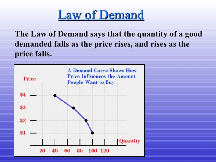 Law of Demand The Law of Demand says that the quantity of a good demanded falls as the price rises, and rises as the price...