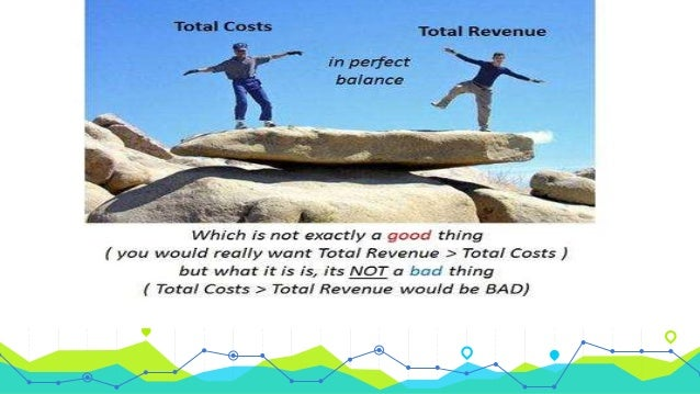 writing total cost equation for business application break even