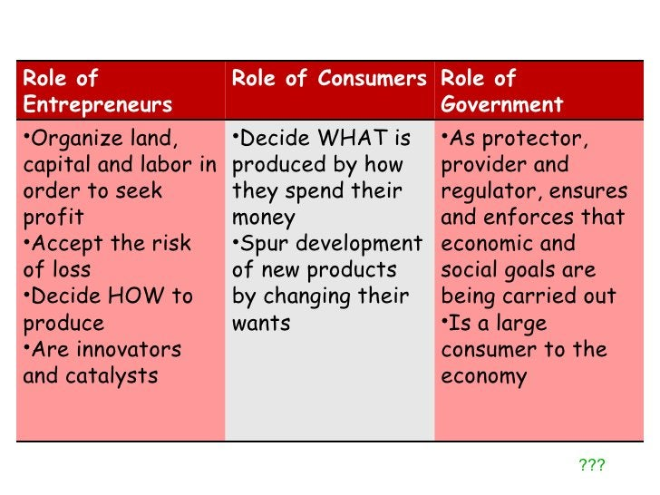 ??? Role of Entrepreneurs Role of Consumers Role of Government <ul><li>Organize land, capital and labor in order to seek p...