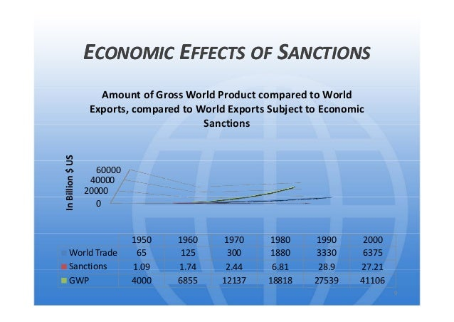 a criticism of the use and effectiveness of economic sanctions What are economic sanctions  sanctions effective in one setting may fail in another, depending on countless factors  daily news brief sign up for a morning roundup of news and.