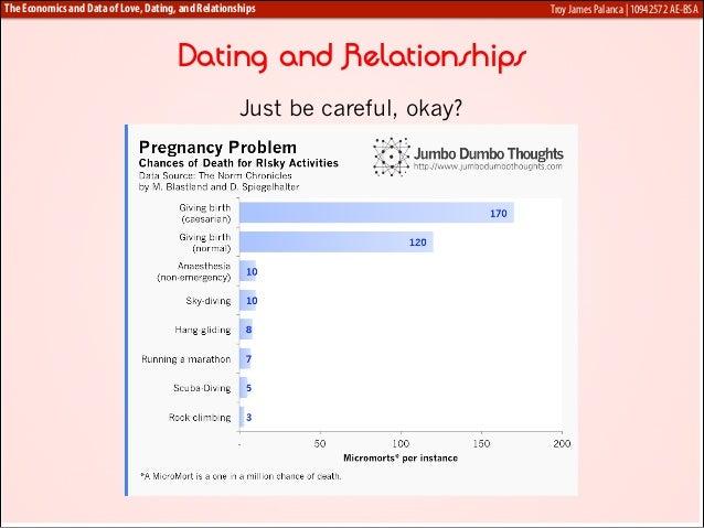 Economics of dating