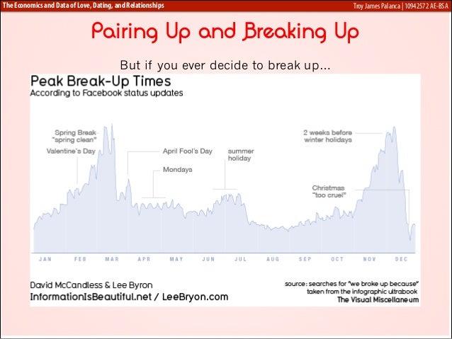 Economics of dating relationships