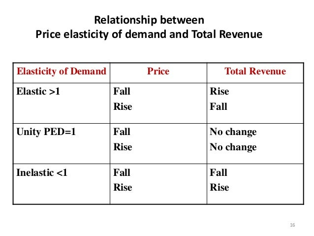 Economics ch 3