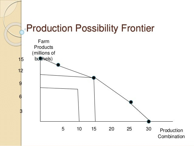 production possibility frontier different combinations As a reminder, the production possibilities frontier (ppf) is an economic model  that shows the possible combinations of two products or services that could.