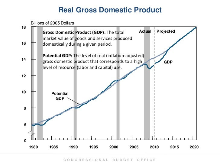 Real Gross Domestic Product      Billions of 2005 Dollars 18             Gross Domestic Product (GDP): The total          ...