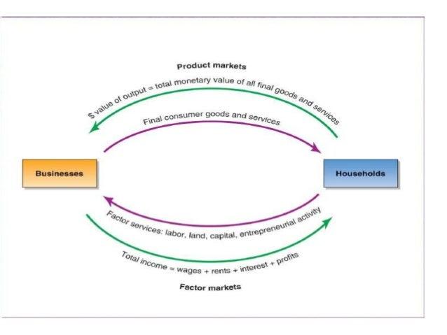 Economicscircular flow govt borrowings 19 this circular flow ccuart Images