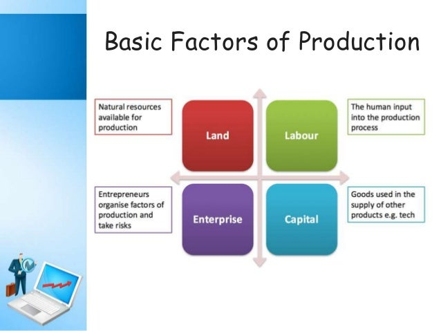 Factors Of Production Natural Resources Examples