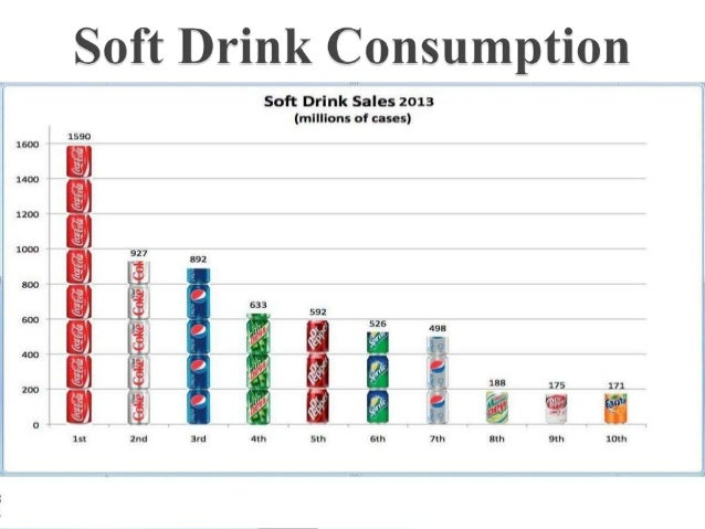 challenges and opportunities of soft drink industry Traditional csds face challenges to competing with  drinks face challenges and critical partnership decisions apr  at the carbonated soft drink.