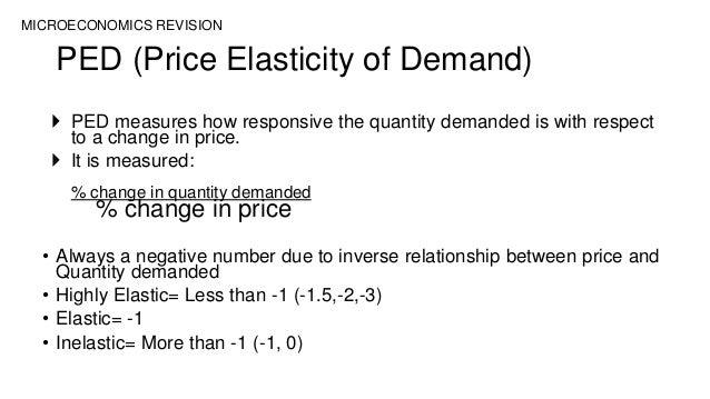 AS Economics Revision - Microeconomics (F581)