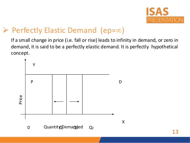 price elasticity decision making Discover the definition and formula for price elasticity of demand see some real-world examples of how it is calculated, and find out what it.