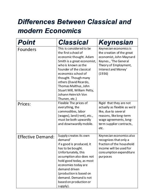 classical vs keynesian economics ppt