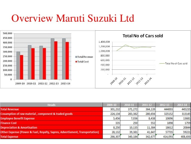 production function for maruti udyog Marketing strategies of indian automobile companies: a  increasing vehicle production in india  maruti udyog limited in december 1983 and.