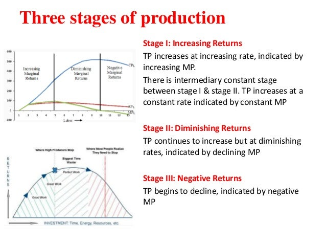 stages of the production in economics Interconnected economies: benefiting fro m the international fragmentation of production in global interconnected economies : benefiting from global value.