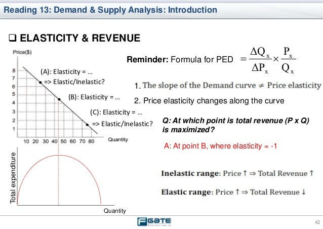 "price elasticity the analysis based on A refresher on price elasticity amy gallo august 21  how responsive customer demand is for a product based on its price  in her ""marketing analysis."