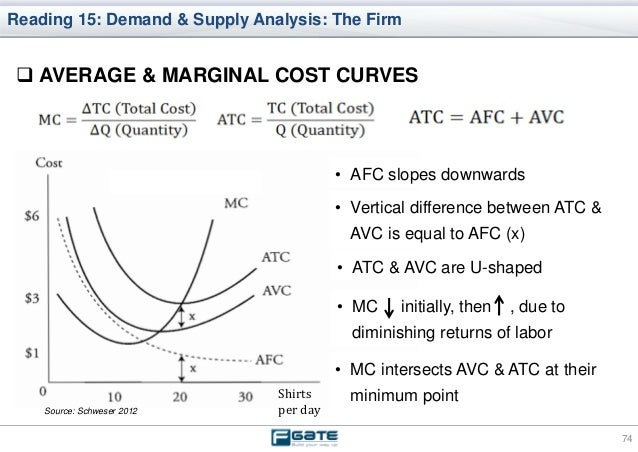 afc definition economics