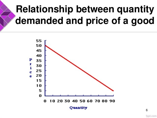relationship between demand supply and market price