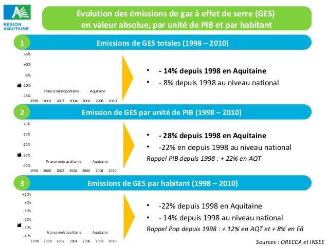 Evolution des émissions de gaz à effet de serre (GES)  en valeur absolue, par unité de PIB et par habitant  Emissions de G...