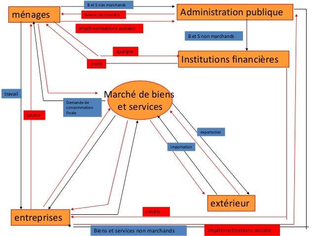 ménages entreprises Administration publique Institutions financières Marché de biens et services extérieur Biens et servic...