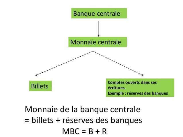 Banque centrale Monnaie centrale Billets Comptes ouverts dans ses écritures. Exemple : réserves des banques Monnaie de la ...