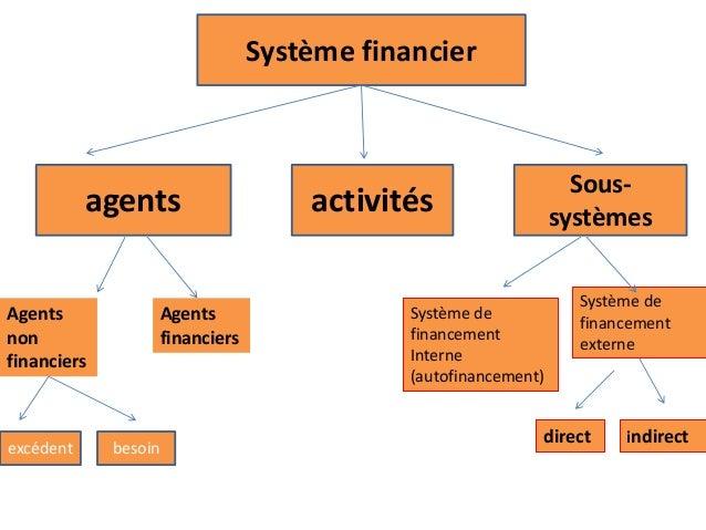 Système financier agents activités Sous- systèmes Agents non financiers Agents financiers excédent besoin Système de finan...